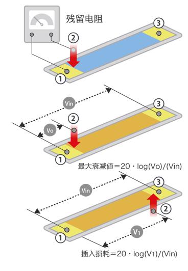 可變電阻器的電氣基本特性