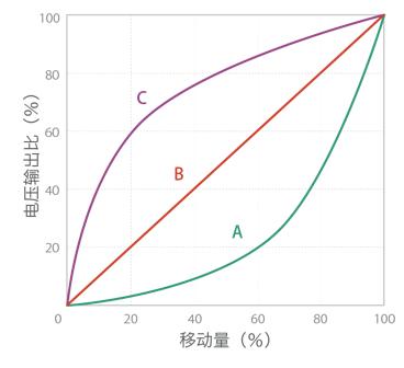 電阻變化特性